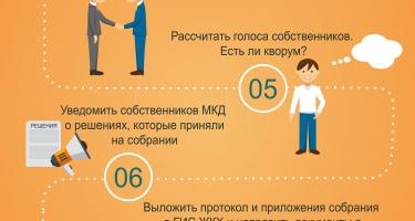 Как провести общее собрание жильцов - инфографика!